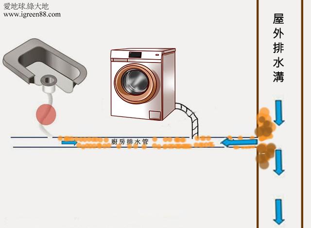 廚房水管阻塞