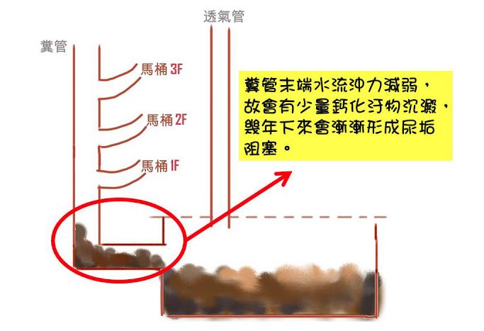 馬桶糞管阻塞
