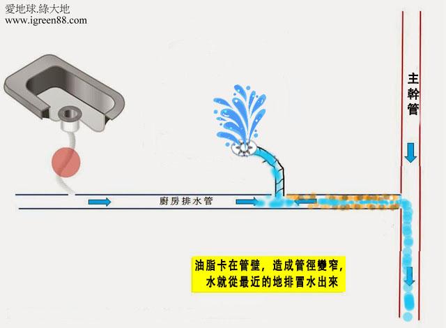 廚房排水管阻塞