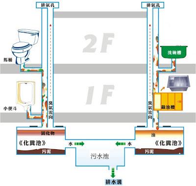 家庭汙水系統